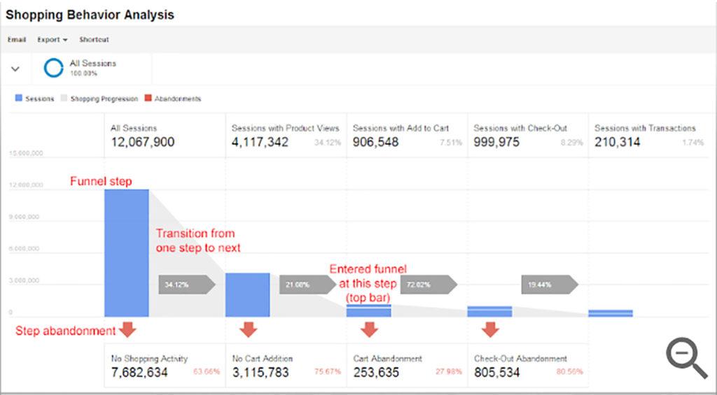 shopping behavior analysis google