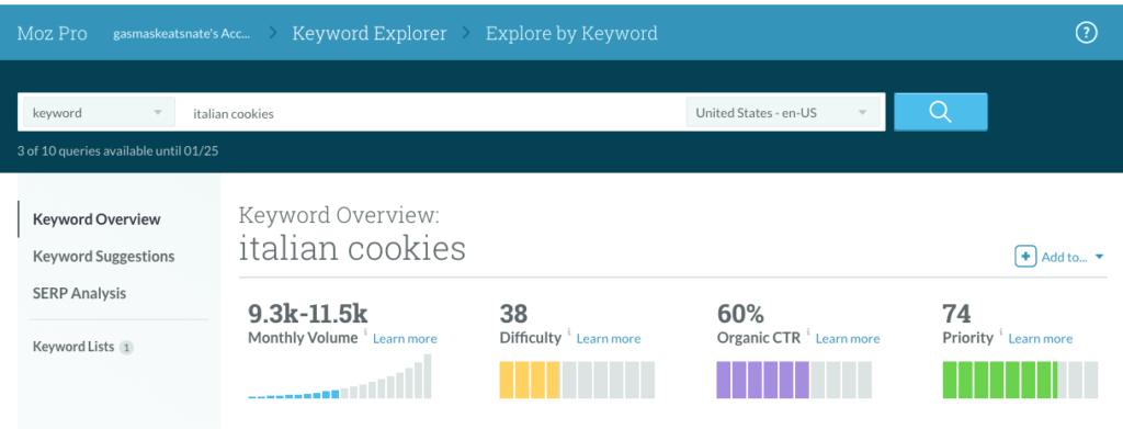 italian cookies keyword monthly volume