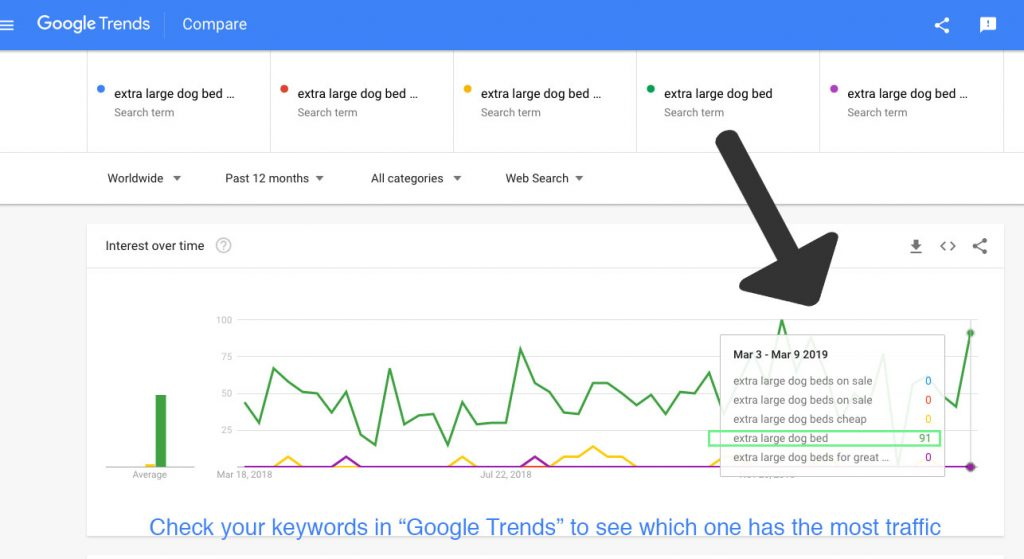 google trends test keyword search volume