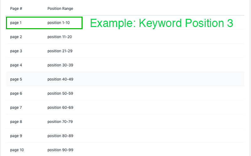 keyword position explained