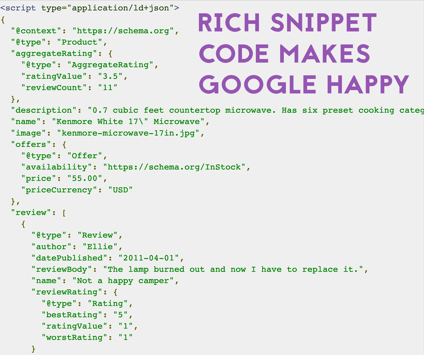 schema markup shopify